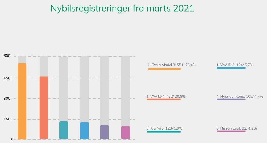 De seks mest solgte elbiler i mart måned 2021