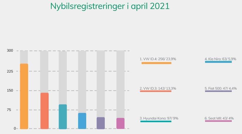 Nybilsregistreringer i april 2021