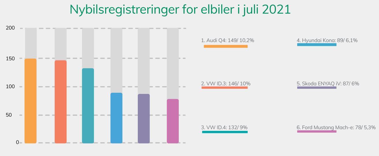 Nybilsregistreringer juli 2021
